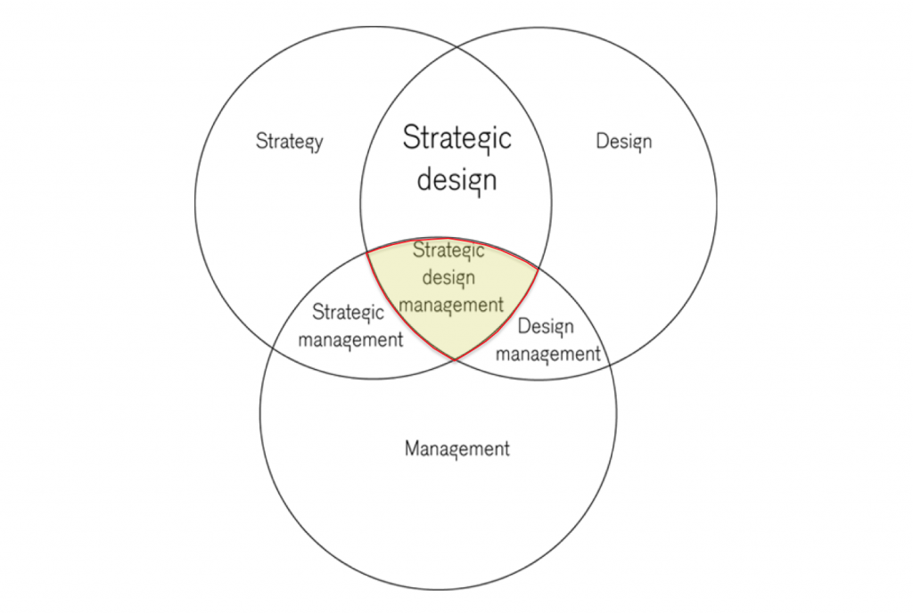 Cos'è il design management?